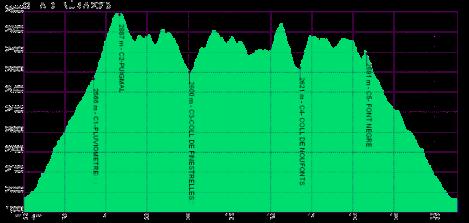 perfil-de-la-cursa-olla-2013